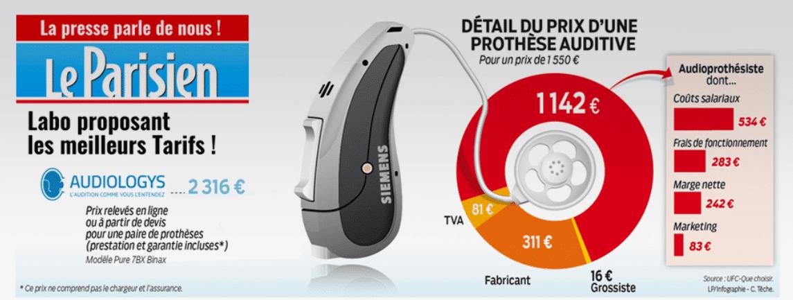 Article le parisien sur le prix des Audioprothèses, Audiologys élue la marque la moins chère en France
