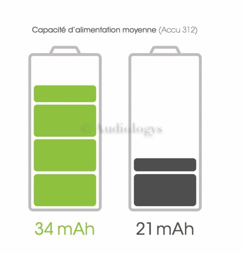 Zpower Hello chargeur pour audioprotheses sans pile a batteries rechargeables universel